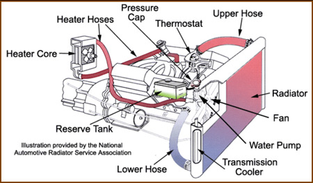 auto cooling system repair replacement schaumburg il car rh expressautoandemissions com diagram of cooling system for engine schematic diagram of district cooling system